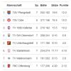 Pokal - VfR Mannheim souverän in Runde 3